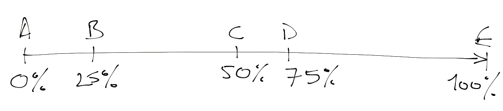 The position of percentages on an iTweenPath is unrelated to the objective position of its nodes